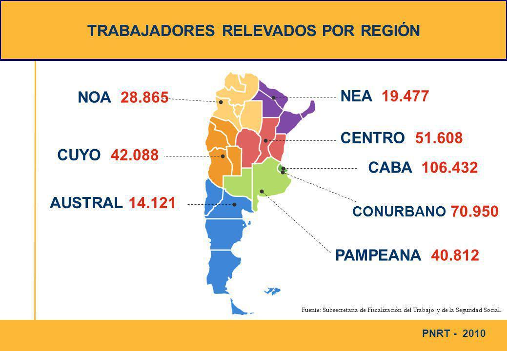 PNRT- 2010 PRODUCTOS DE LA GESTIÓN INSPECTIVA TRABAJADORES NO REGISTRADOS % DETECCIÓN DE TRABAJO NO REGISTRADO (*) TASA DE REGULARIZACIÓN (**) CAPITAL FEDERAL 17.05016,5%31,9% CENTRO 15.86831,0%45,6% CONURBANO 22.57731,6%34,8% CUYO 19.03746,1%37,2% NEA 9.28148,1%36,0% NOA 13.44948,4%42,9% PAMPEANA 13.42133,5%41,6% AUSTRAL 6.44246,6%34,7% TOTAL PAIS 117.12531,8%37,9% (*) % DE TRABAJADORES ENCONTRADOS COMO NO REGISTRADOS AL MOMENTO DE EFECTUARSE LA INSPECCIÓN (**) % DE TRABAJADORES REGULARIZADOS COMO CONSECUENCIA DE LA INSPECCIÓN Fuente: Subsecretaria de Fiscalización del Trabajo y de la Seguridad Social