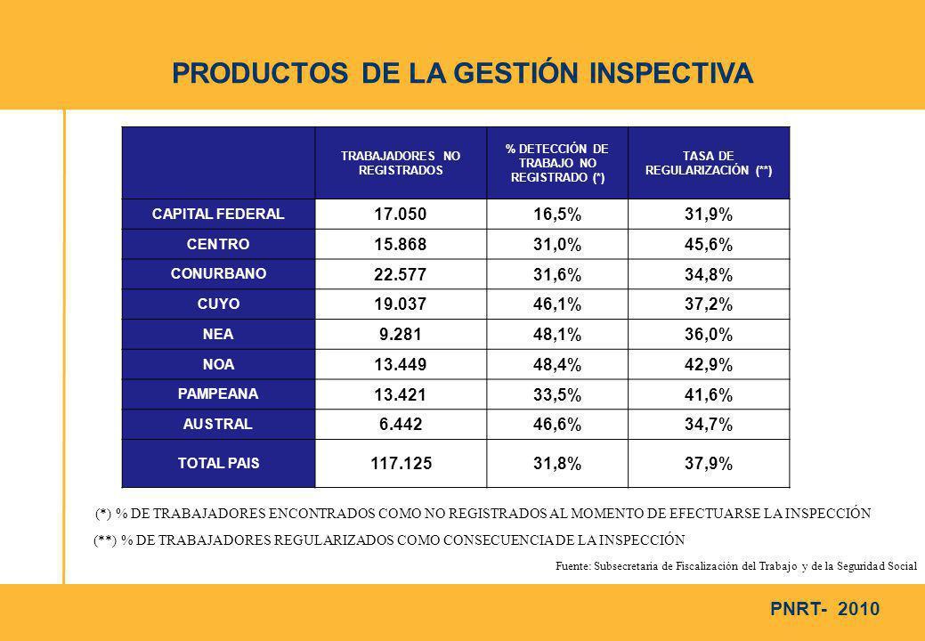 PNRT- 2010 PRODUCTOS DE LA GESTIÓN INSPECTIVA TRABAJADORES NO REGISTRADOS % DETECCIÓN DE TRABAJO NO REGISTRADO (*) TASA DE REGULARIZACIÓN (**) CAPITAL