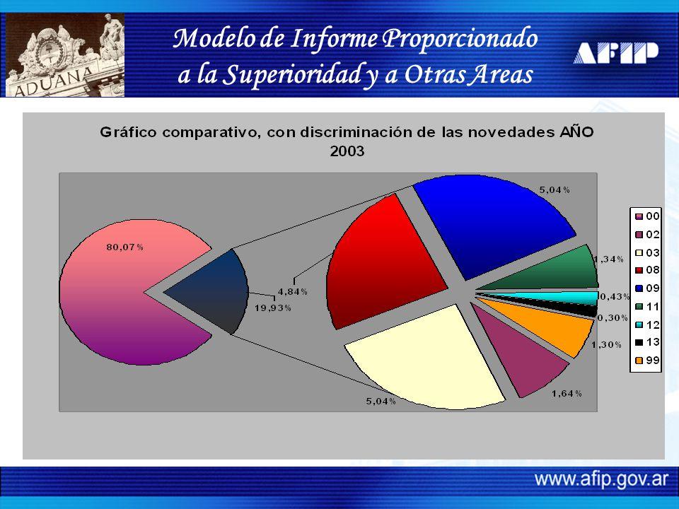Modelo de Informe Proporcionado a la Superioridad y a Otras Areas