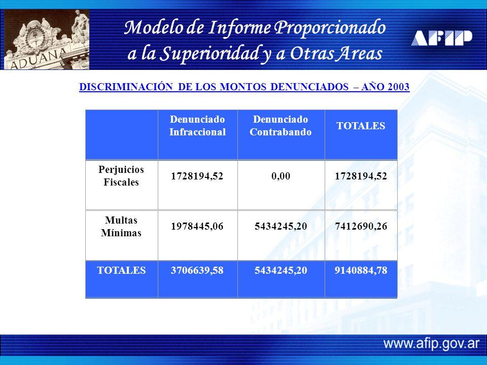 Modelo de Informe Proporcionado a la Superioridad y a Otras Areas DISCRIMINACIÓN DE LOS MONTOS DENUNCIADOS – AÑO 2003 Denunciado Infraccional Denunciado Contrabando TOTALES Perjuicios Fiscales 1728194,520,001728194,52 Multas Mínimas 1978445,065434245,207412690,26 TOTALES3706639,585434245,209140884,78