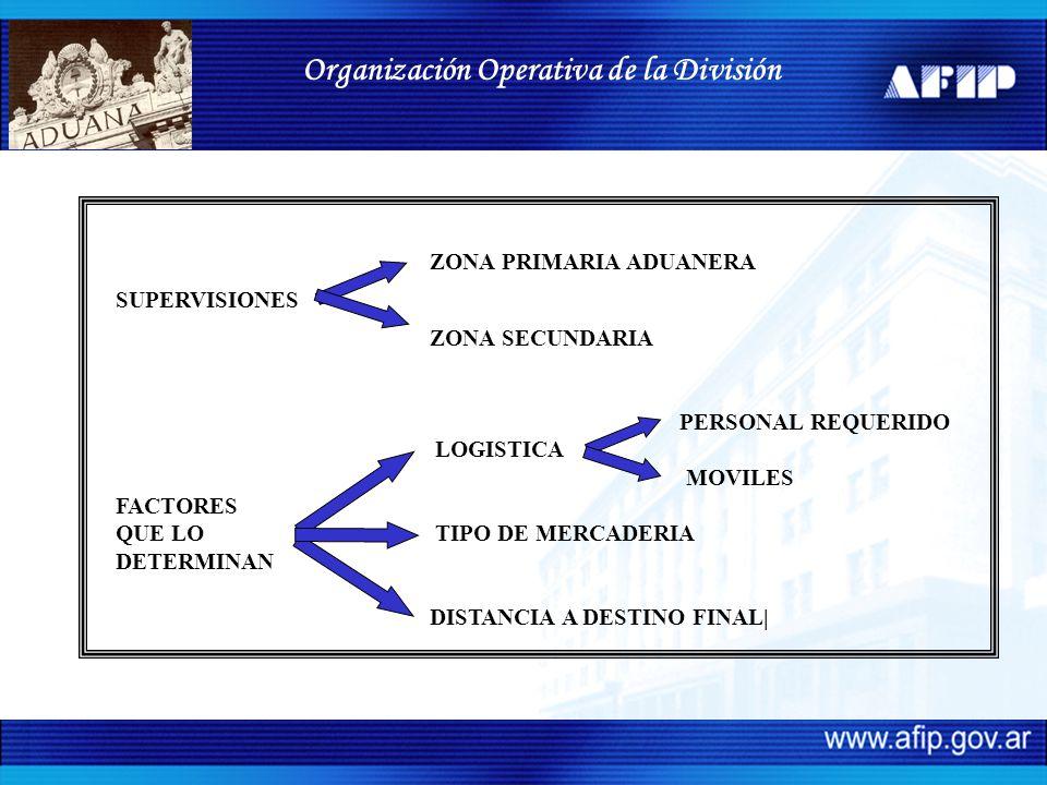 ZONA PRIMARIA ADUANERA SUPERVISIONES ZONA SECUNDARIA PERSONAL REQUERIDO LOGISTICA MOVILES FACTORES QUE LO TIPO DE MERCADERIA DETERMINAN DISTANCIA A DESTINO FINAL| Organización Operativa de la División