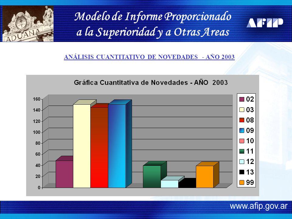 Modelo de Informe Proporcionado a la Superioridad y a Otras Areas ANÁLISIS CUANTITATIVO DE NOVEDADES - AÑO 2003