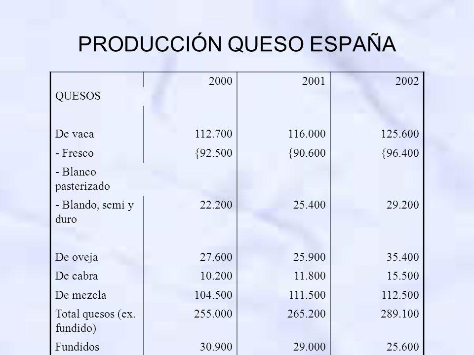 PRODUCCIÓN QUESO ESPAÑA 200020012002 QUESOS De vaca112.700116.000125.600 - Fresco{92.500{90.600 {96.400 - Blanco pasterizado - Blando, semi y duro 22.