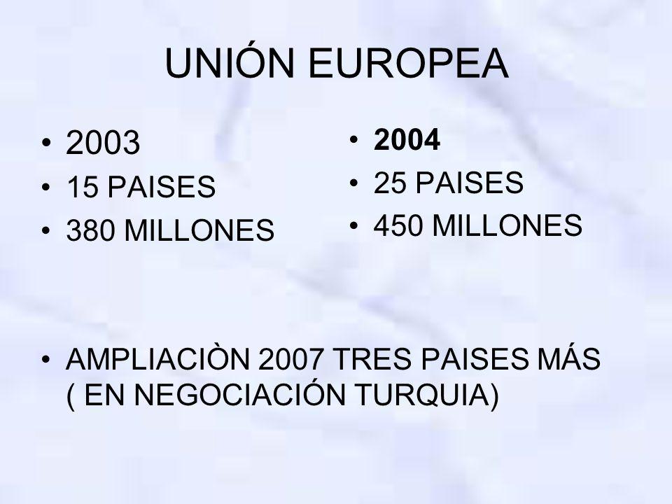 UNIÓN EUROPEA 2003 15 PAISES 380 MILLONES AMPLIACIÒN 2007 TRES PAISES MÁS ( EN NEGOCIACIÓN TURQUIA) 2004 25 PAISES 450 MILLONES