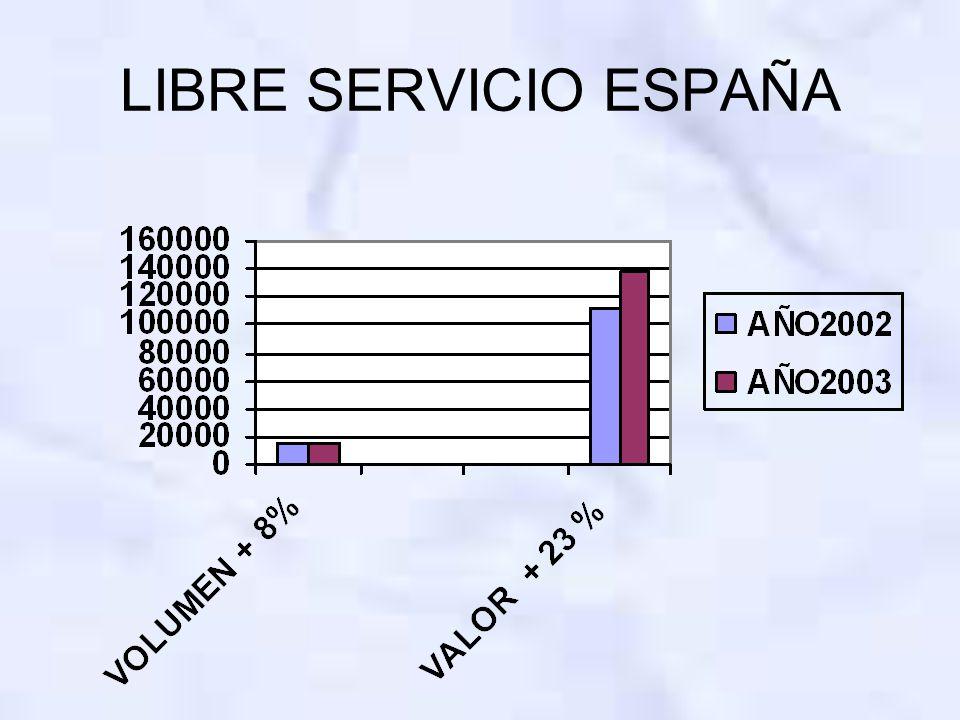 LIBRE SERVICIO ESPAÑA