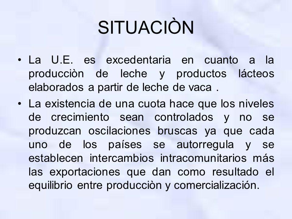 SITUACIÒN La U.E. es excedentaria en cuanto a la producciòn de leche y productos lácteos elaborados a partir de leche de vaca. La existencia de una cu