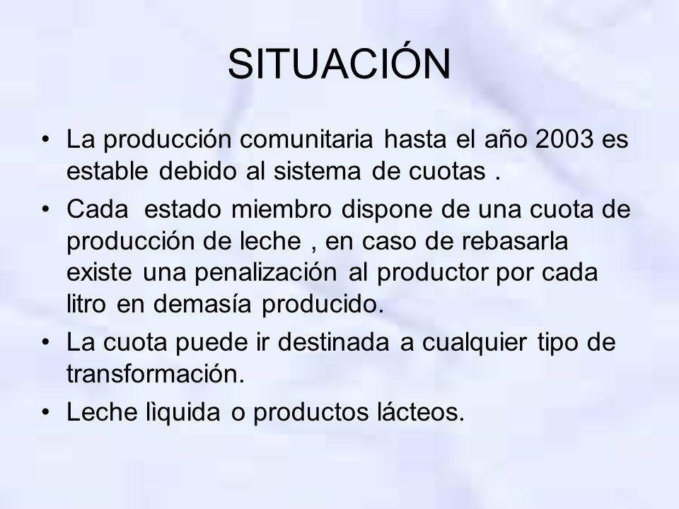SITUACIÓN La producción comunitaria hasta el año 2003 es estable debido al sistema de cuotas. Cada estado miembro dispone de una cuota de producción d