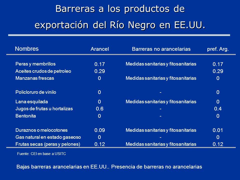 Barreras a los productos de exportación del Río Negro en EE.UU.