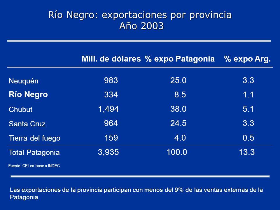 Río Negro: exportaciones por provincia Año 2003 Mill.
