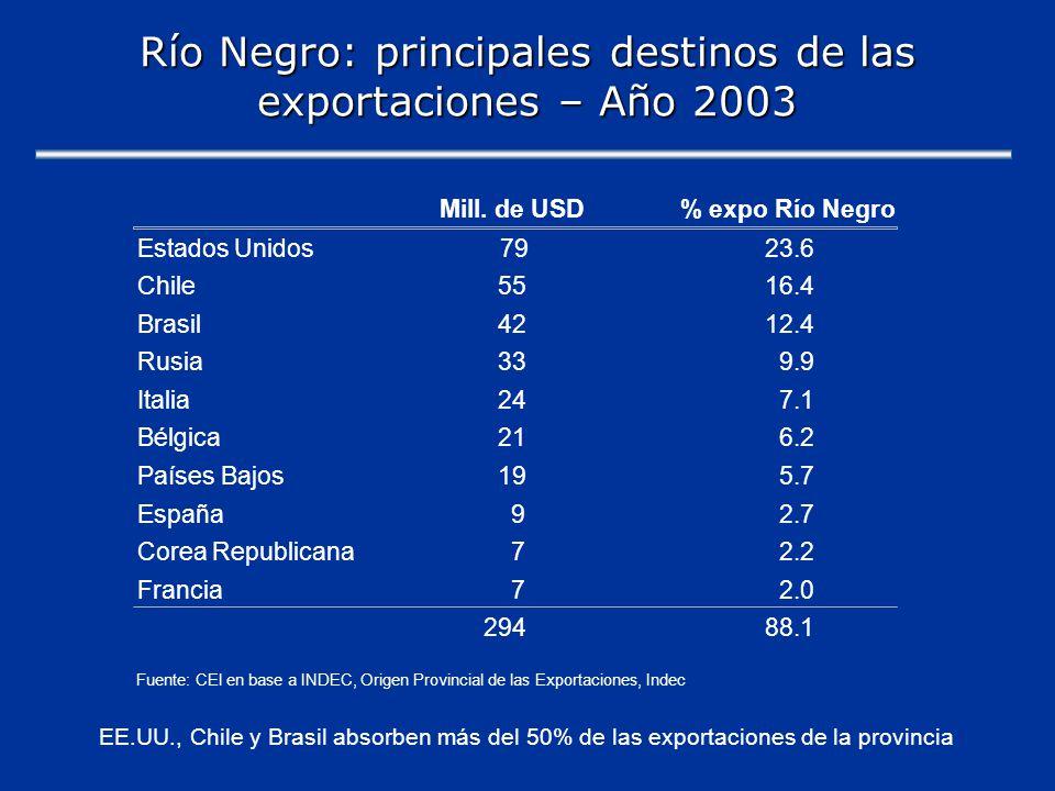 Río Negro: principales destinos de las exportaciones – Año 2003 Mill.