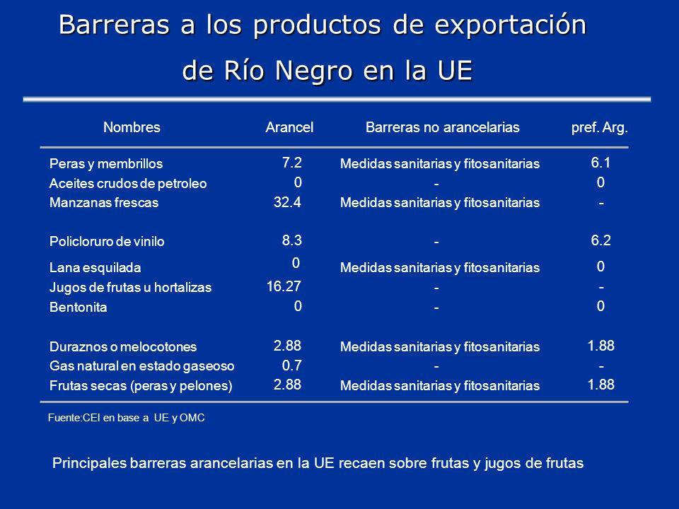 Barreras a los productos de exportación de Río Negro en la UE NombresArancelBarreras no arancelariaspref.