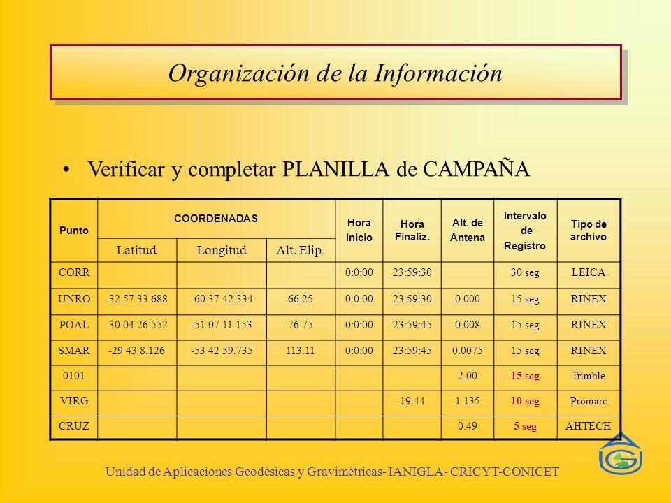 Organización de la Información Verificar y completar PLANILLA de CAMPAÑA Unidad de Aplicaciones Geodésicas y Gravimétricas- IANIGLA- CRICYT-CONICET Punto COORDENADAS Hora Inicio Hora Finaliz.