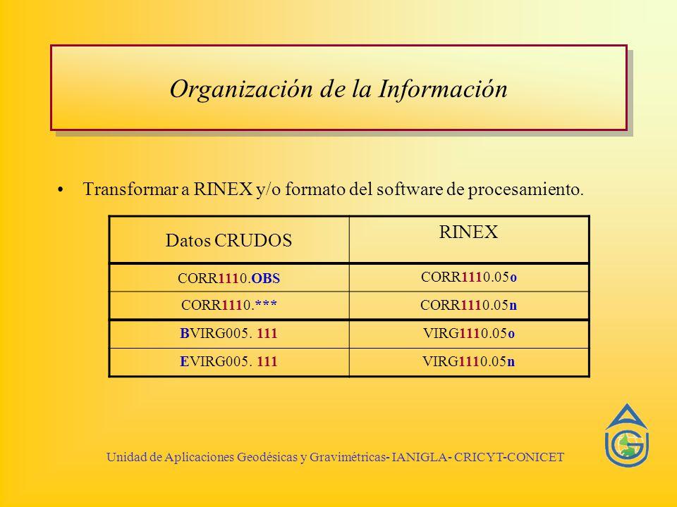 Organización de la Información Transformar a RINEX y/o formato del software de procesamiento. Datos CRUDOS RINEX CORR1110.OBS CORR1110.05o CORR1110.**