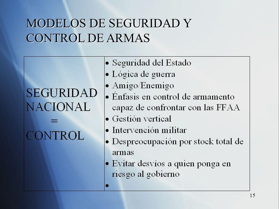 15 MODELOS DE SEGURIDAD Y CONTROL DE ARMAS