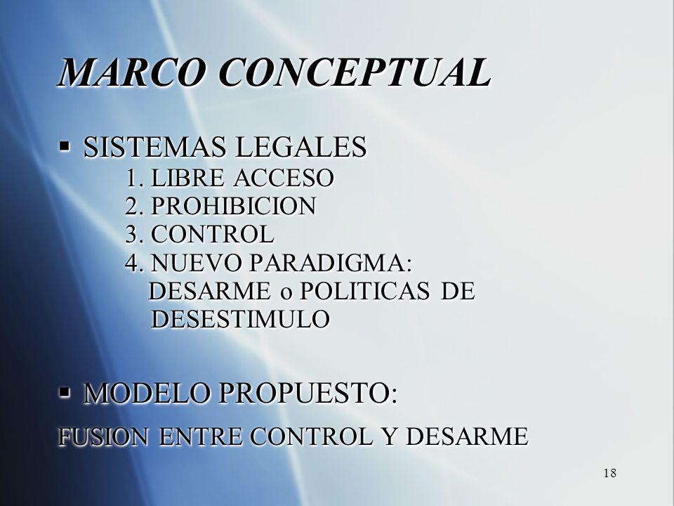 18 MARCO CONCEPTUAL SISTEMAS LEGALES SISTEMAS LEGALES 1. LIBRE ACCESO 2. PROHIBICION 3. CONTROL 4. NUEVO PARADIGMA: DESARME o POLITICAS DE DESARME o P