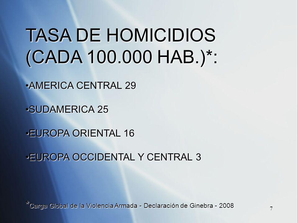 7 TASA DE HOMICIDIOS (CADA 100.000 HAB.)*: AMERICA CENTRAL 29AMERICA CENTRAL 29 SUDAMERICA 25SUDAMERICA 25 EUROPA ORIENTAL 16EUROPA ORIENTAL 16 EUROPA OCCIDENTAL Y CENTRAL 3EUROPA OCCIDENTAL Y CENTRAL 3 * Carga Global de la Violencia Armada - Declaración de Ginebra - 2008