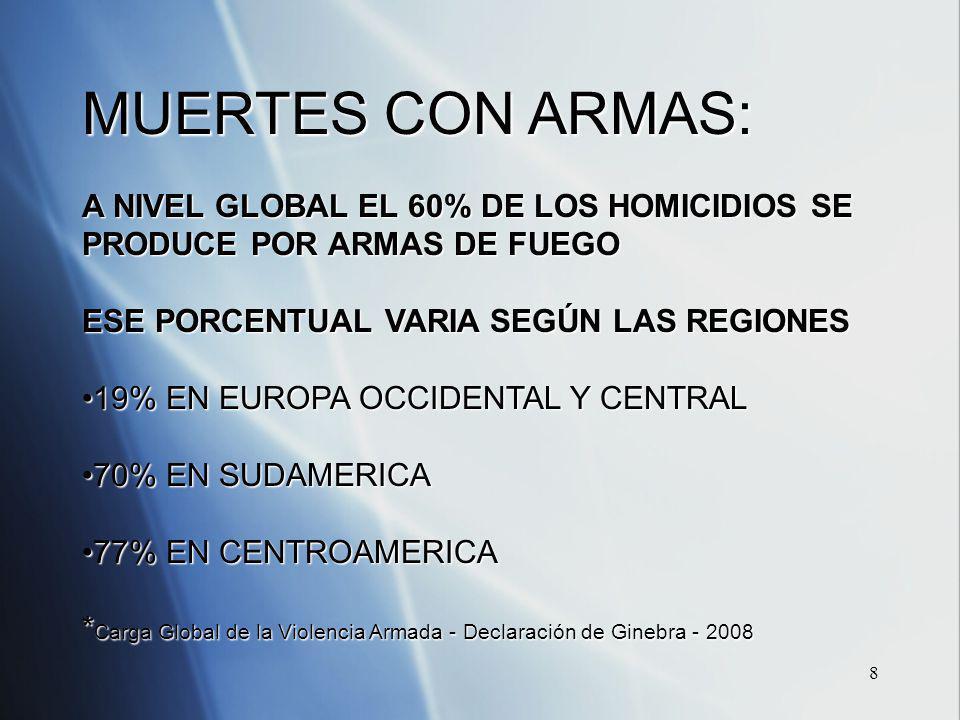 8 MUERTES CON ARMAS: A NIVEL GLOBAL EL 60% DE LOS HOMICIDIOS SE PRODUCE POR ARMAS DE FUEGO ESE PORCENTUAL VARIA SEGÚN LAS REGIONES 19% EN EUROPA OCCIDENTAL Y CENTRAL19% EN EUROPA OCCIDENTAL Y CENTRAL 70% EN SUDAMERICA70% EN SUDAMERICA 77% EN CENTROAMERICA77% EN CENTROAMERICA * Carga Global de la Violencia Armada - Declaración de Ginebra - 2008