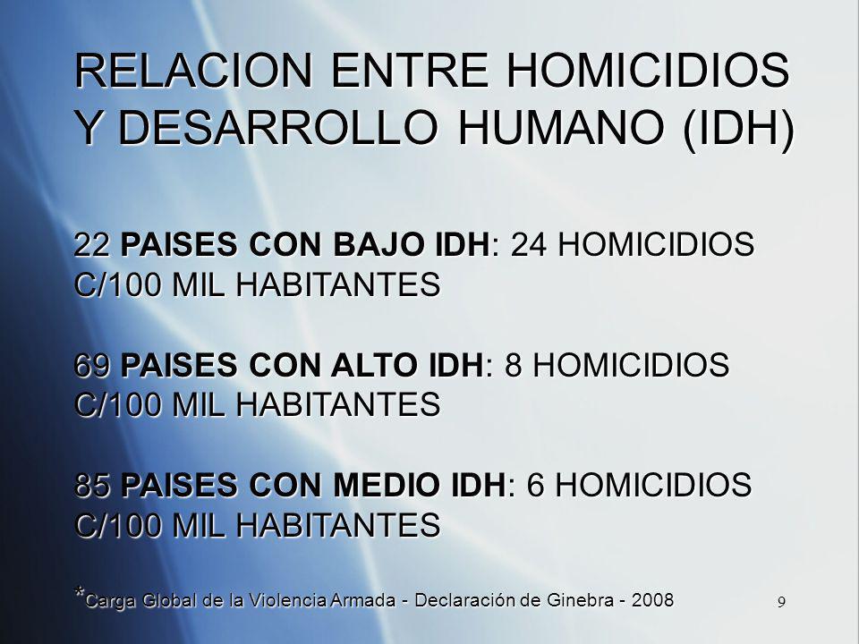 9 RELACION ENTRE HOMICIDIOS Y DESARROLLO HUMANO (IDH) 22 PAISES CON BAJO IDH: 24 HOMICIDIOS C/100 MIL HABITANTES 69 PAISES CON ALTO IDH: 8 HOMICIDIOS C/100 MIL HABITANTES 85 PAISES CON MEDIO IDH: 6 HOMICIDIOS C/100 MIL HABITANTES * Carga Global de la Violencia Armada - Declaración de Ginebra - 2008