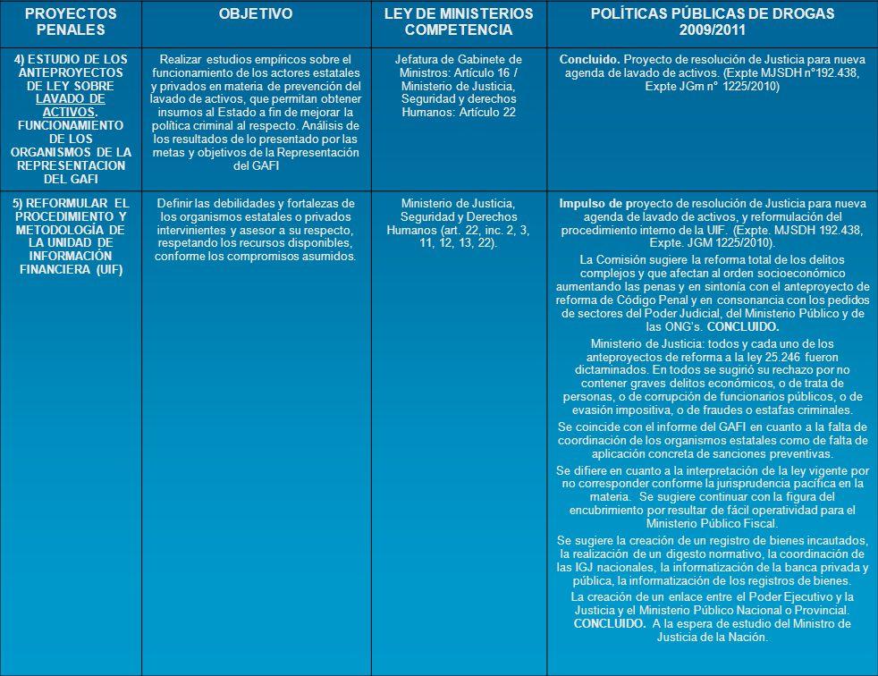 PROYECTOS PENALES OBJETIVOLEY DE MINISTERIOS COMPETENCIA POLÍTICAS PÚBLICAS DE DROGAS 2009/2011 4) ESTUDIO DE LOS ANTEPROYECTOS DE LEY SOBRE LAVADO DE