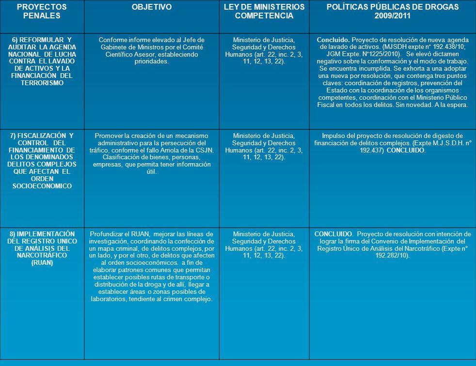 PROYECTOS PENALES OBJETIVOLEY DE MINISTERIOS COMPETENCIA POLÍTICAS PÚBLICAS DE DROGAS 2009/2011 6) REFORMULAR Y AUDITAR LA AGENDA NACIONAL DE LUCHA CO