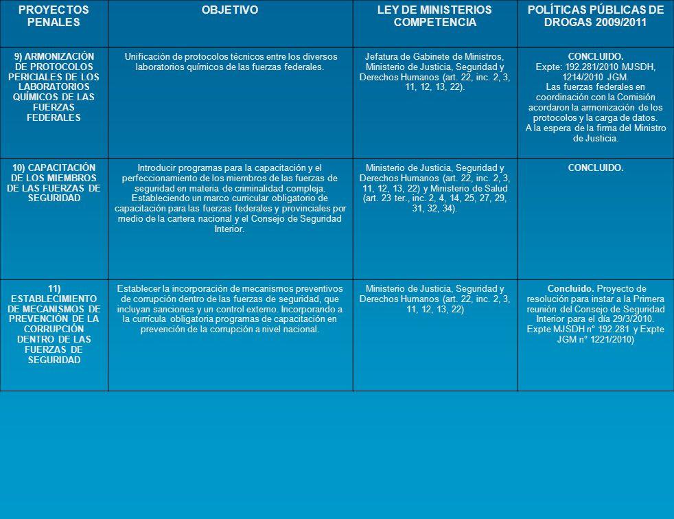 PROYECTOS PENALES OBJETIVOLEY DE MINISTERIOS COMPETENCIA POLÍTICAS PÚBLICAS DE DROGAS 2009/2011 9) ARMONIZACIÓN DE PROTOCOLOS PERICIALES DE LOS LABORA