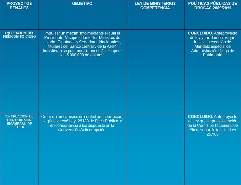PROYECTOS PENALES OBJETIVOLEY DE MINISTERIOS COMPETENCIA POLÍTICAS PÚBLICAS DE DROGAS 2009/2011 12)CREACIÓN DEL FIDEICOMISO CIEGO Impulsar un mecanism