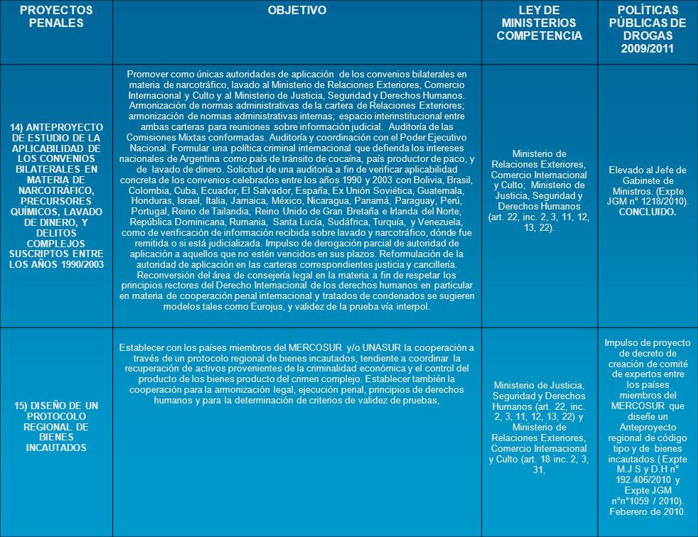 PROYECTOS PENALES OBJETIVOLEY DE MINISTERIOS COMPETENCIA POLÍTICAS PÚBLICAS DE DROGAS 2009/2011 14) ANTEPROYECTO DE ESTUDIO DE LA APLICABILIDAD DE LOS