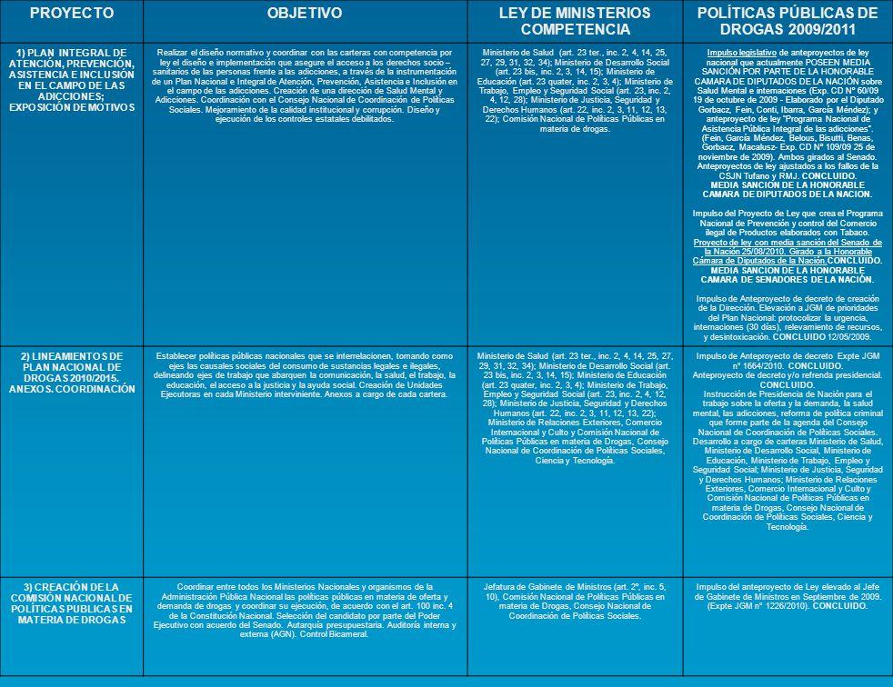 PROYECTOOBJETIVOLEY DE MINISTERIOS COMPETENCIA POLÍTICAS PÚBLICAS DE DROGAS 2009/2011 4) IMPLEMENTACIÓN Y CREACIÓN DE MECANISMOS DE COORDINACIÓN CON LOS CONSEJOS FEDERALES PARA POLÍTICAS PÚBLICAS EN MATERIA DE DROGAS Creación y adecuación de la normativa administrativa para la prevención, el tratamiento, la rehabilitación y la promoción de políticas públicas en materia de drogas que recupere las competencias de la Ley de Ministerios.