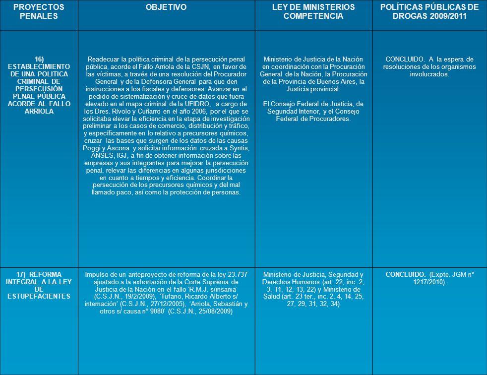 PROYECTOS PENALES OBJETIVOLEY DE MINISTERIOS COMPETENCIA POLÍTICAS PÚBLICAS DE DROGAS 2009/2011 16) ESTABLECIMIENTO DE UNA POLITICA CRIMINAL DE PERSEC