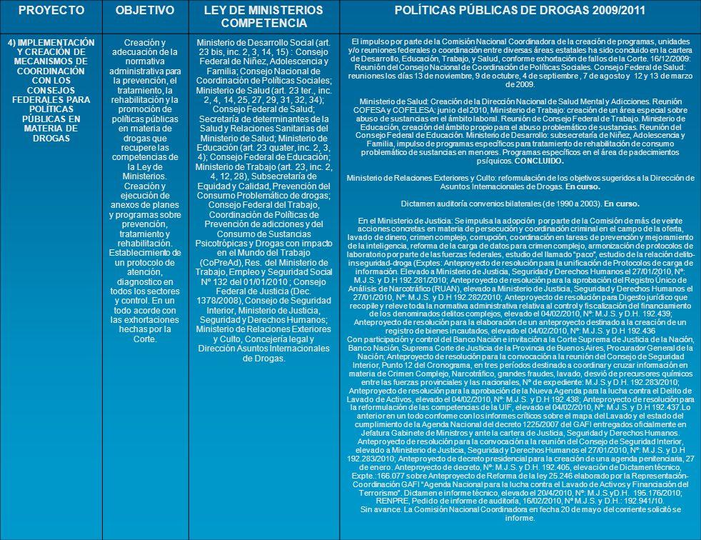 PROYECTOOBJETIVOLEY DE MINISTERIOS COMPETENCIA POLÍTICAS PÚBLICAS DE DROGAS 2009/2011 4) IMPLEMENTACIÓN Y CREACIÓN DE MECANISMOS DE COORDINACIÓN CON L