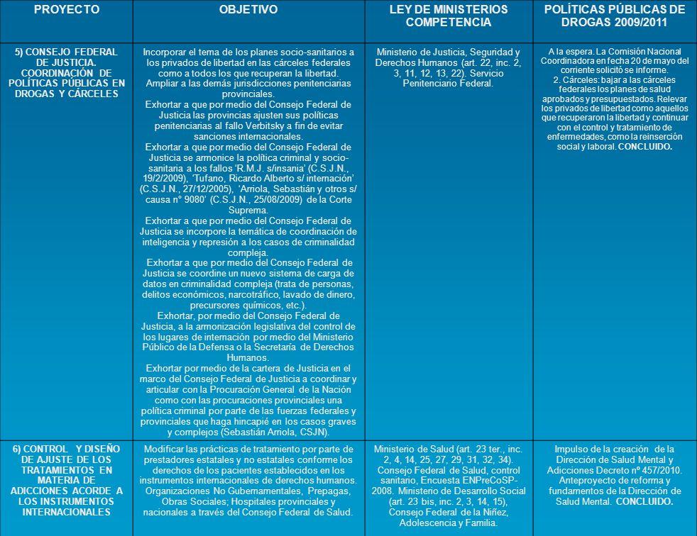 PROYECTOOBJETIVOLEY DE MINISTERIOS COMPETENCIA POLÍTICAS PÚBLICAS DE DROGAS 2009/2011 5) CONSEJO FEDERAL DE JUSTICIA. COORDINACIÓN DE POLÍTICAS PÚBLIC