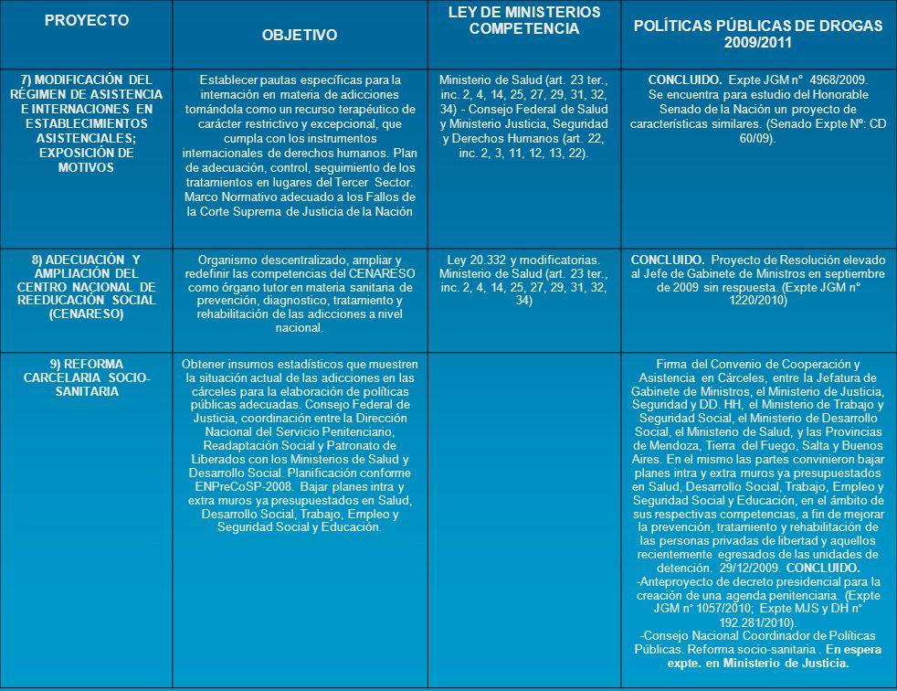 PROYECTOOBJETIVOLEY DE MINISTERIOS COMPETENCIA POLÍTICAS PÚBLICAS DE DROGAS 2009/2011 10) REALIZACIÓN EN LAS UNIDADES PENITENCIARIAS DE ENCUESTAS SOBRE PREVENCIÓN DE LAS ADICCIONES, PLANES DE PREVENCIÓN, TRATAMIENTO DE LAS ADICCIONES Y SANIDAD PENITENCIARIA Obtener insumos estadísticos que muestren la situación actual de las adicciones en las cárceles para la elaboración de políticas públicas adecuadas.