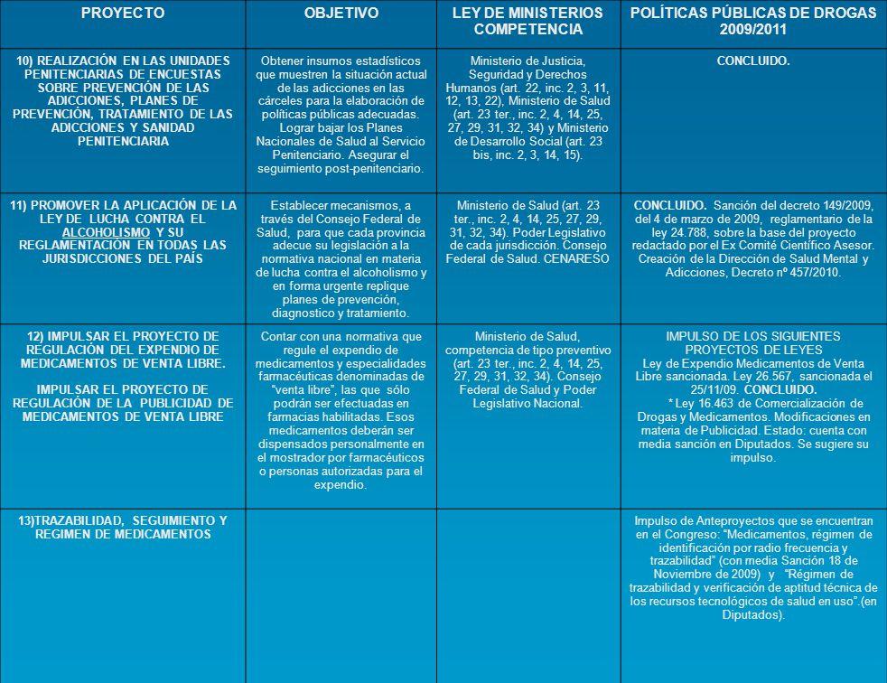 PROYECTO OBJETIVOLEY DE MINISTERIOS COMPETENCIA POLITICAS PUBLICAS DE DROGAS 2009/2011 14) IMPULSAR EL PROYECTO DE REDUCCION DEL CONSUMO DE PRODUCTOS ELABORACION CON TABACO Propiciar adoptar las medidas para la reducción del consumo de productos elaborados con tabaco y la reducción al mínimo de la exposición de las personas a los efectos nocivos del humo del tabaco.