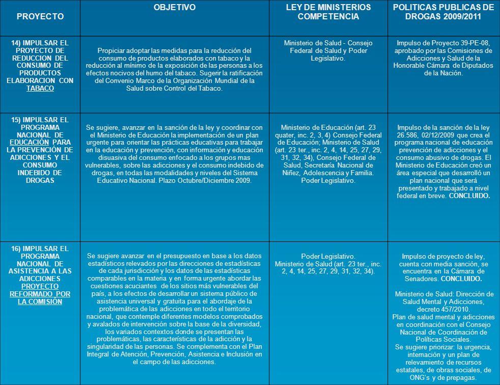 PROYECTOS PENALES OBJETIVOLEY DE MINISTERIOS COMPETENCIA POLÍTICAS PÚBLICAS DE DROGAS 2009/2011 14) ANTEPROYECTO DE ESTUDIO DE LA APLICABILIDAD DE LOS CONVENIOS BILATERALES EN MATERIA DE NARCOTRÁFICO, PRECURSORES QUÍMICOS, LAVADO DE DINERO, Y DELITOS COMPLEJOS SUSCRIPTOS ENTRE LOS AÑOS 1990/2003 Promover como únicas autoridades de aplicación de los convenios bilaterales en materia de narcotráfico, lavado al Ministerio de Relaciones Exteriores, Comercio Internacional y Culto y al Ministerio de Justicia, Seguridad y Derechos Humanos.