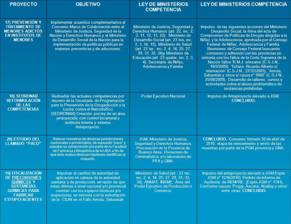 PROYECTO OBJETIVO LEY DE MINISTERIOS COMPETENCIA POLITICAS PUBLICAS DE DROGAS 2009/2011 21) AMPLIAR LA ESTRUCTURA Y COMPETENCIAS DE LA ANMAT Y DEL INAME Establecer mecanismos administrativos tendientes a profundizar la Disposición 4712/08 de la ANMAT, en relación a los precursores, priorizando el control de lo que se utiliza en el mal llamado paco , creando una detección de operaciones sospechosas y coordinando un enlace inteligente con los laboratorios de la GNA, PFA y demás fuerzas de seguridad.
