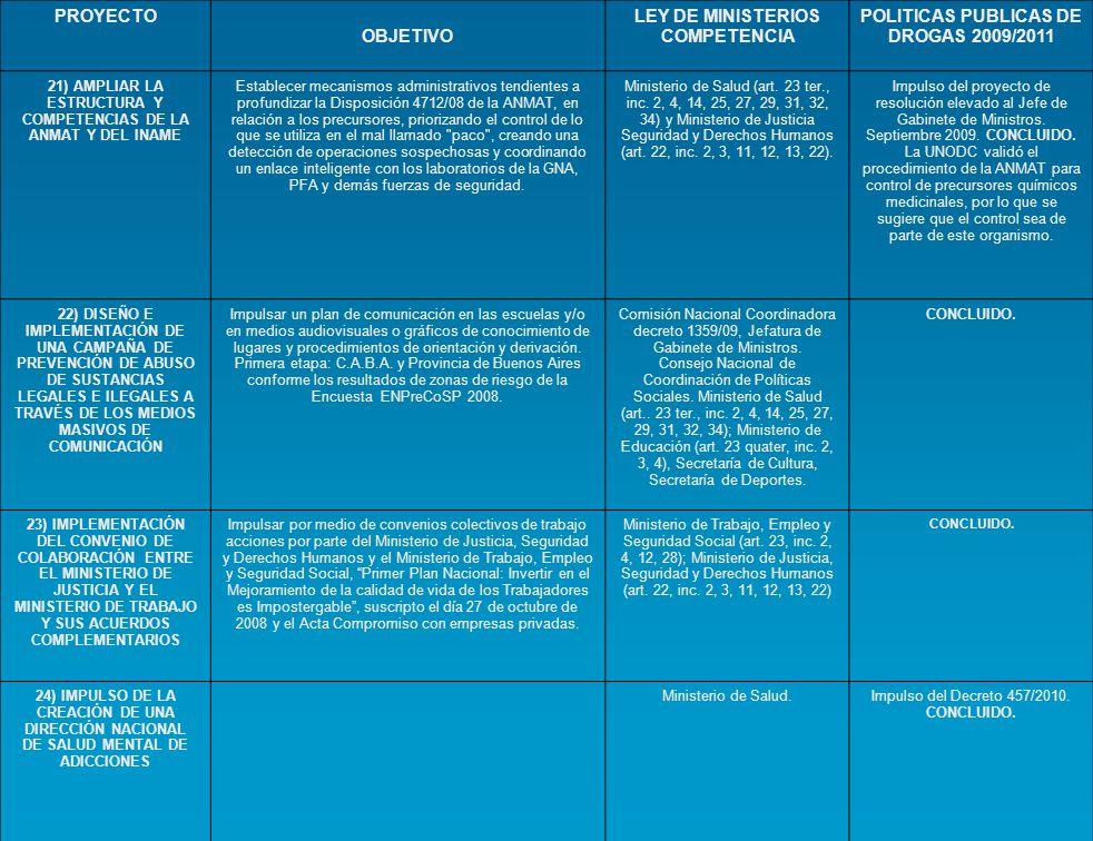 PROYECTOS PENALES OBJETIVOLEY DE MINISTERIOS COMPETENCIA POLÍTICAS PÚBLICAS DE DROGAS 2009/2011 16) ESTABLECIMIENTO DE UNA POLITICA CRIMINAL DE PERSECUSIÓN PENAL PÚBLICA ACORDE AL FALLO ARRIOLA Readecuar la política criminal de la persecución penal pública, acorde el Fallo Arriola de la CSJN, en favor de las víctimas, a través de una resolución del Procurador General y de la Defensora General para que den instrucciones a los fiscales y defensores.