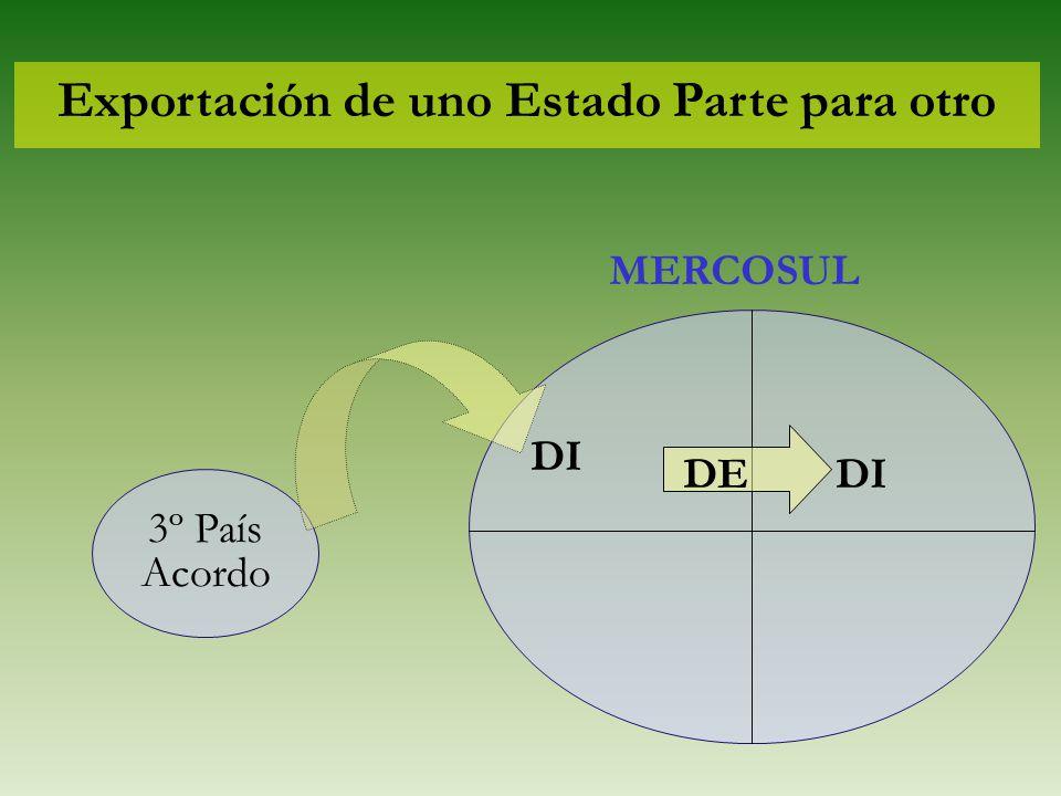 Exportación de uno Estado Parte para otro 3º País Acordo MERCOSUL DI DEDI