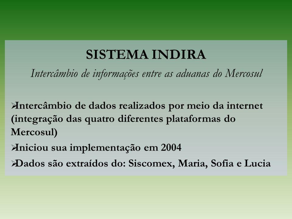 SISTEMA INDIRA Intercâmbio de informações entre as aduanas do Mercosul Intercâmbio de dados realizados por meio da internet (integração das quatro dif