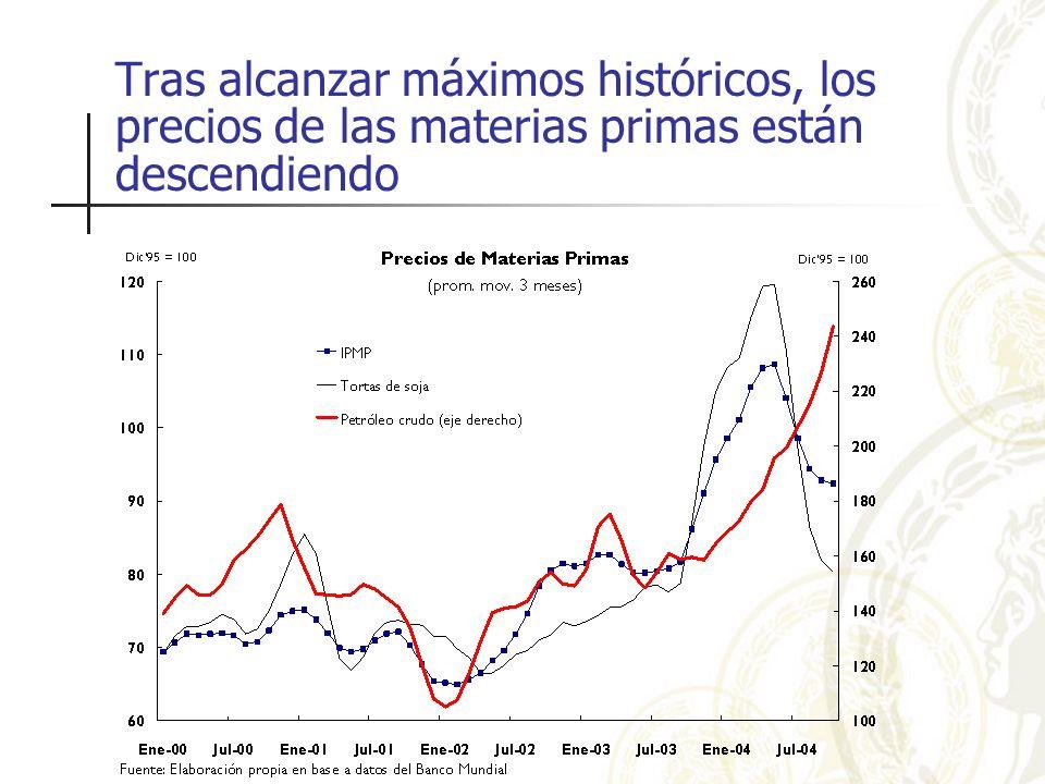 Tras alcanzar máximos históricos, los precios de las materias primas están descendiendo