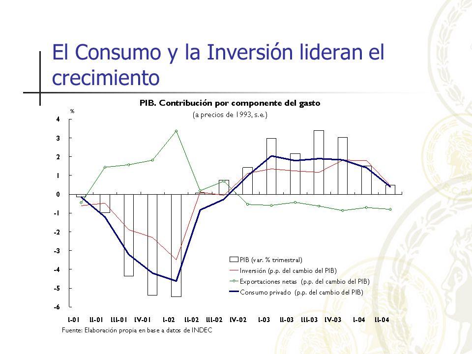 El Consumo y la Inversión lideran el crecimiento