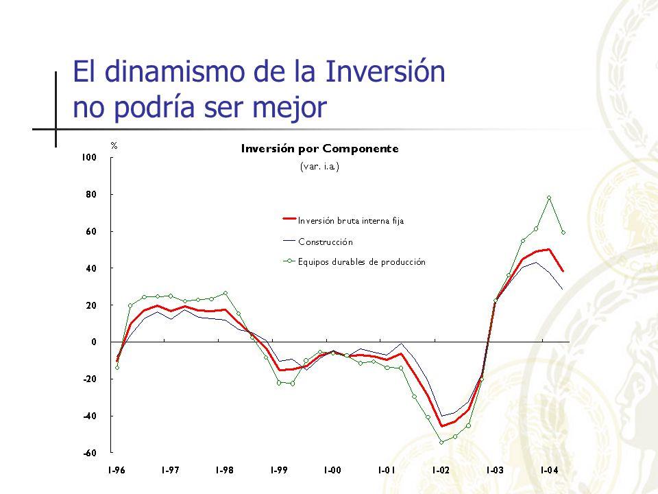 El dinamismo de la Inversión no podría ser mejor