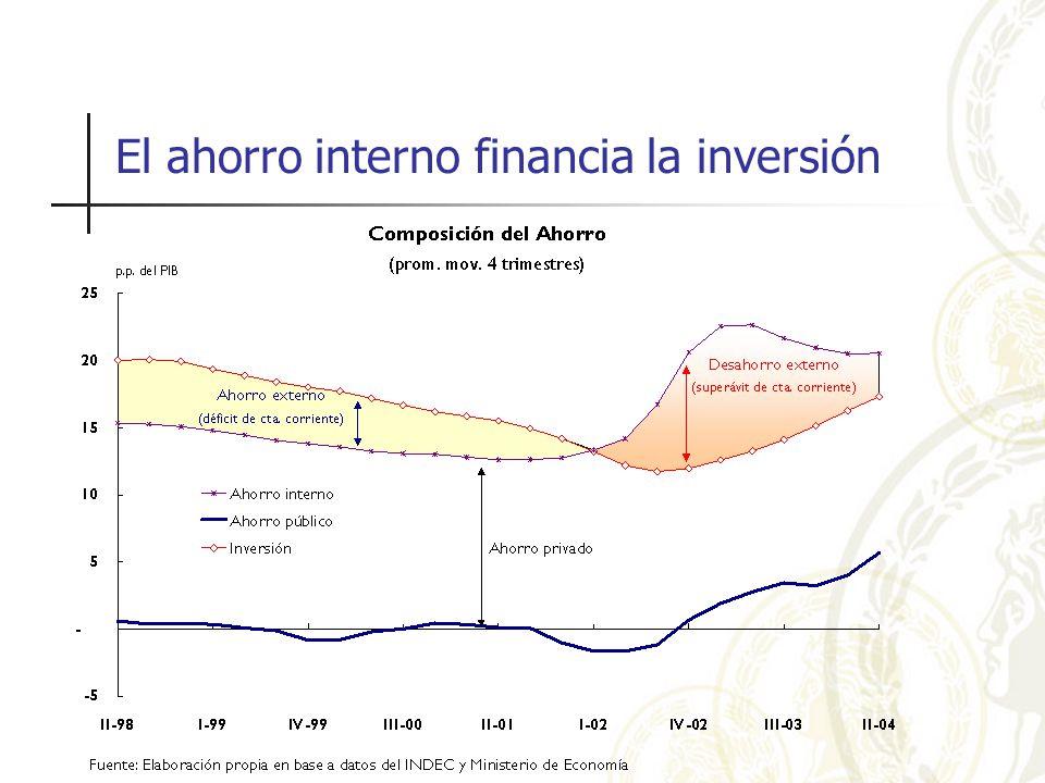 El ahorro interno financia la inversión