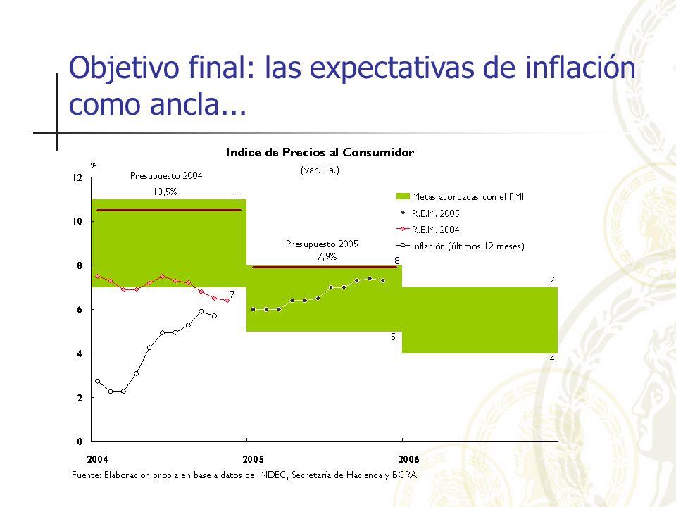 Objetivo final: las expectativas de inflación como ancla...