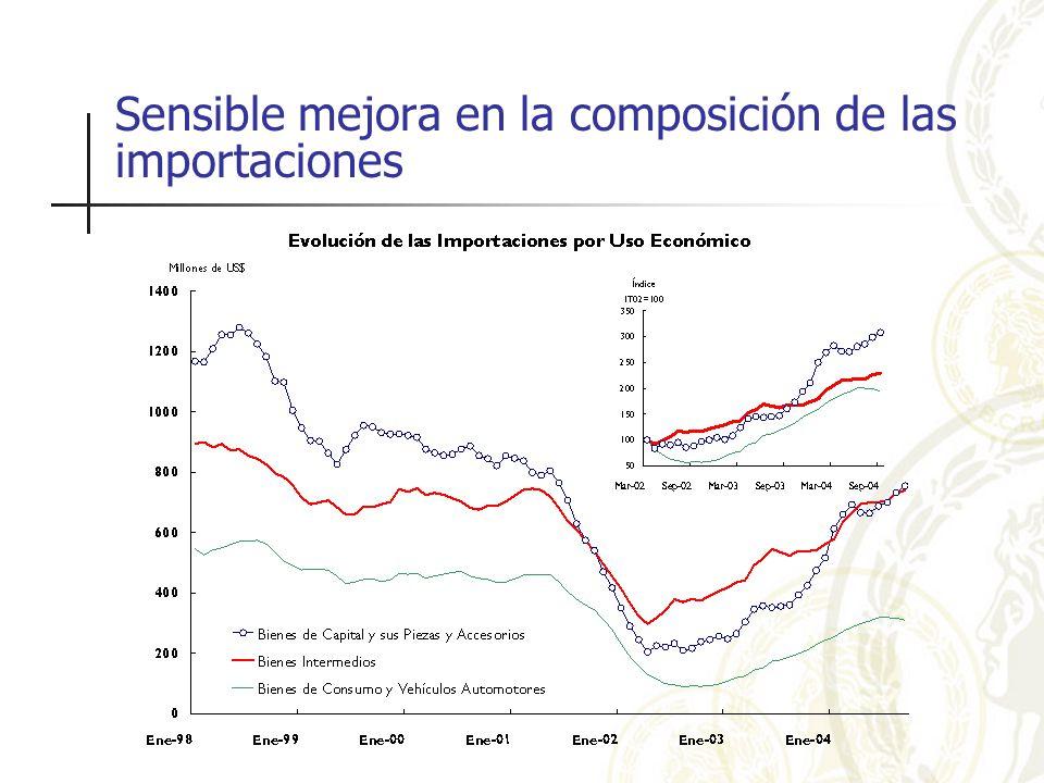 Sensible mejora en la composición de las importaciones
