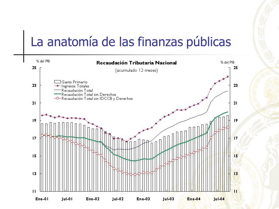 La anatomía de las finanzas públicas