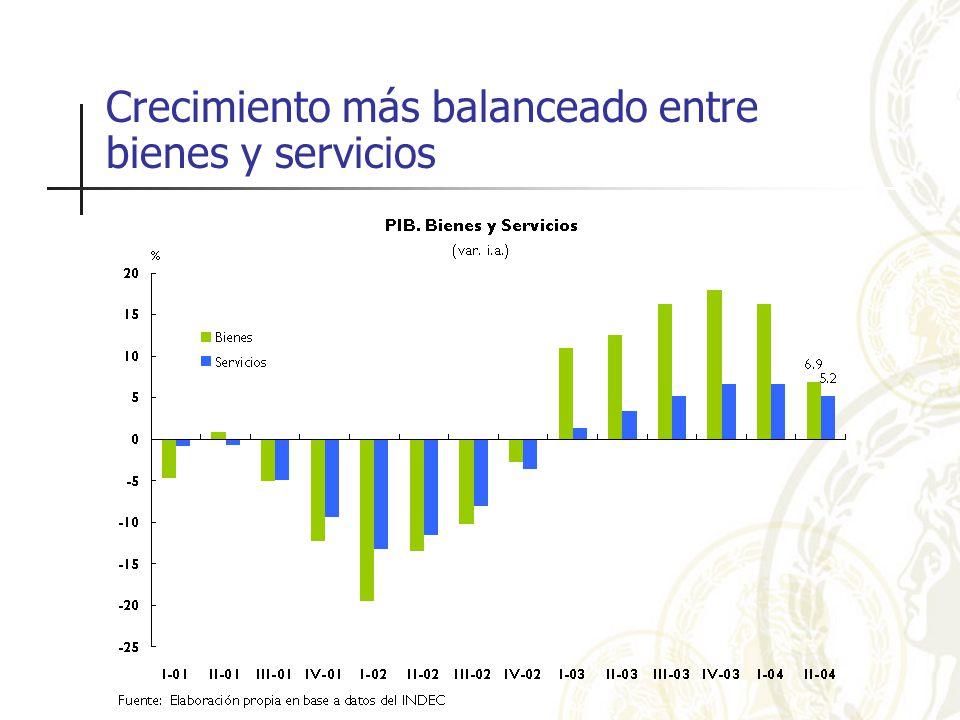 Crecimiento más balanceado entre bienes y servicios