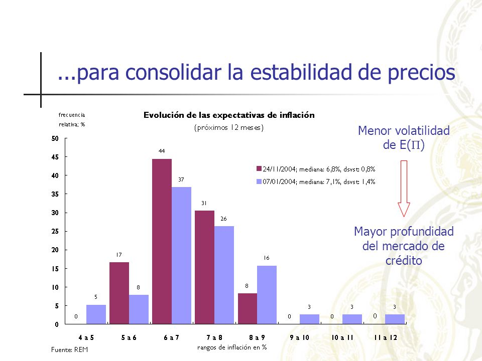 ...para consolidar la estabilidad de precios Menor volatilidad de E( ) Mayor profundidad del mercado de crédito