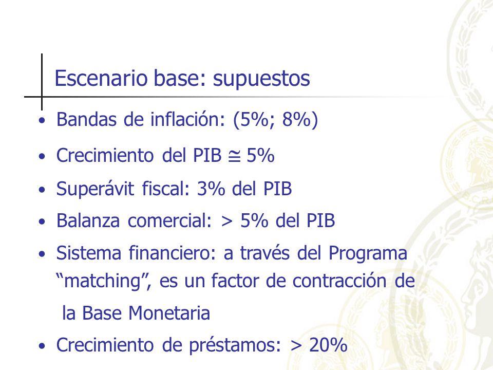 Escenario base: supuestos Bandas de inflación: (5%; 8%) Crecimiento del PIB 5% Superávit fiscal: 3% del PIB Balanza comercial: > 5% del PIB Sistema financiero: a través del Programa matching, es un factor de contracción de la Base Monetaria Crecimiento de préstamos: > 20%