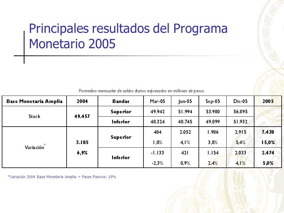 Principales resultados del Programa Monetario 2005 *Variación 2004 Base Monetaria Amplia + Pases Pasivos: 19% *