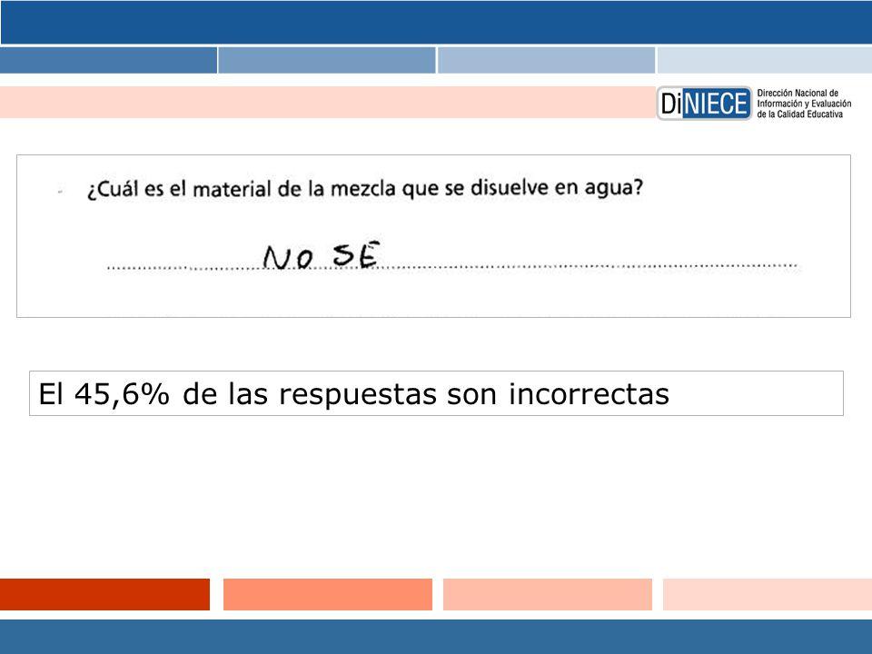 El 45,6% de las respuestas son incorrectas